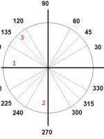 Зошит-практикум. Географія 6 клас {ГДЗ/відповіді} (Пестушко В.Ю., Уварова Г.Ш.) [2014]